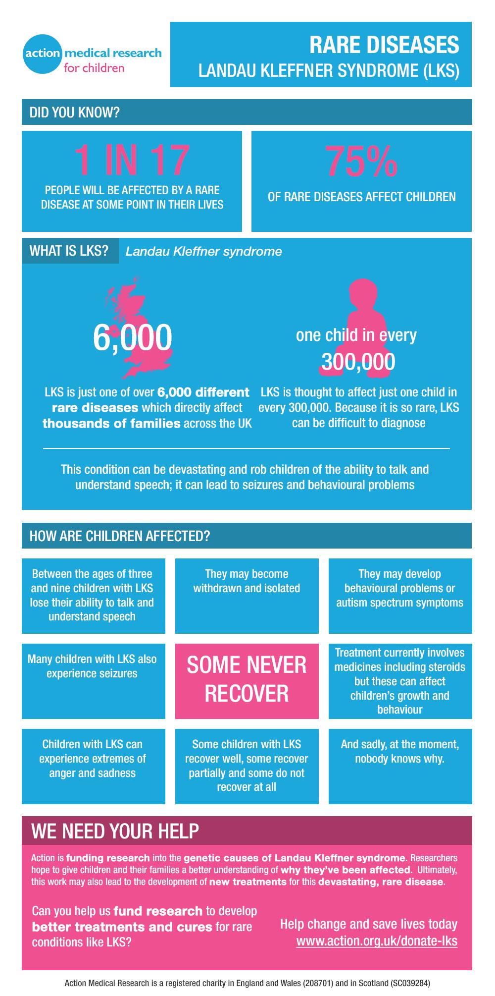 Raising awareness of Landau Kleffner syndrome   Action ...
